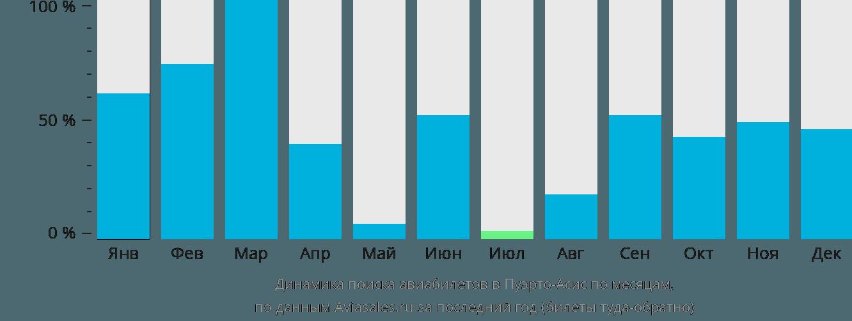 Динамика поиска авиабилетов Пуэрто Асис по месяцам