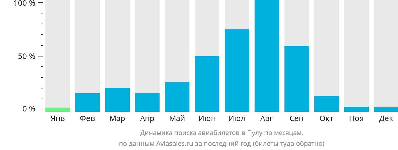 Динамика поиска авиабилетов в Пулу по месяцам