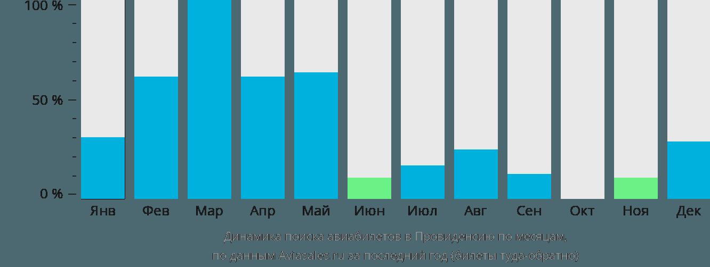 Динамика поиска авиабилетов Провиденция по месяцам