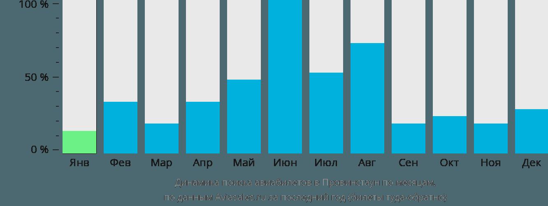 Динамика поиска авиабилетов в Провинстаун по месяцам
