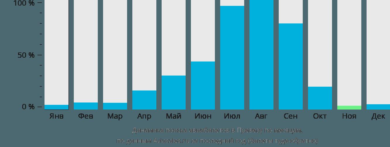 Динамика поиска авиабилетов в Превезу по месяцам