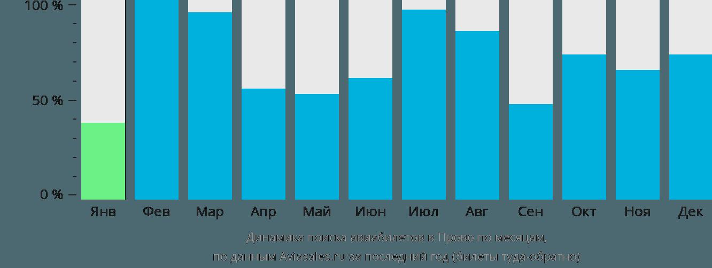 Динамика поиска авиабилетов Прово по месяцам