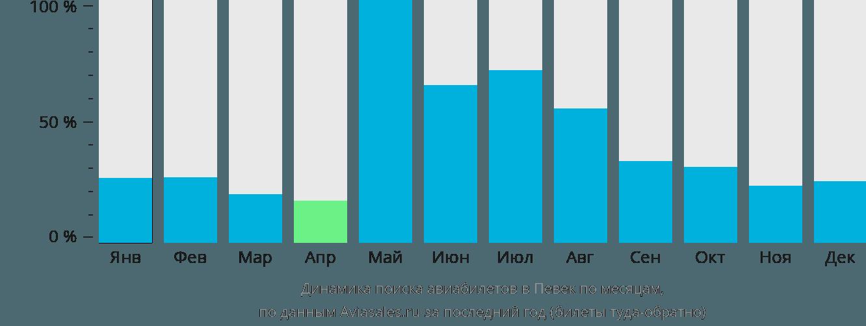 Динамика поиска авиабилетов в Певек по месяцам