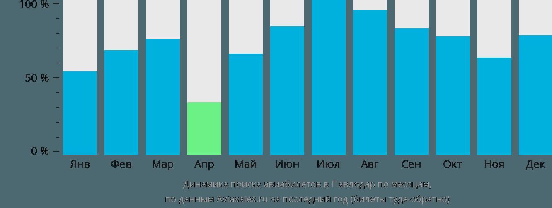 Динамика поиска авиабилетов в Павлодар по месяцам
