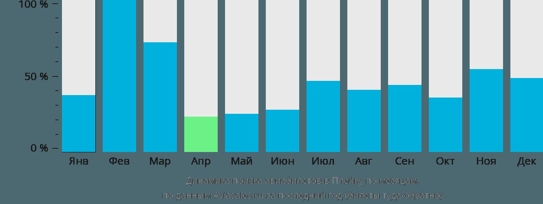 Динамика поиска авиабилетов Плейку по месяцам