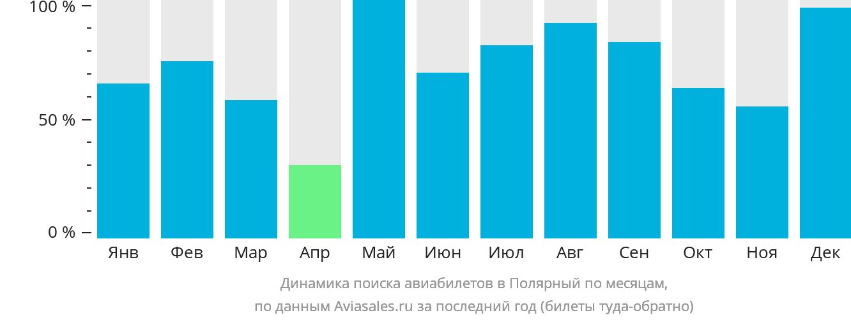 Динамика поиска авиабилетов в Полярный по месяцам