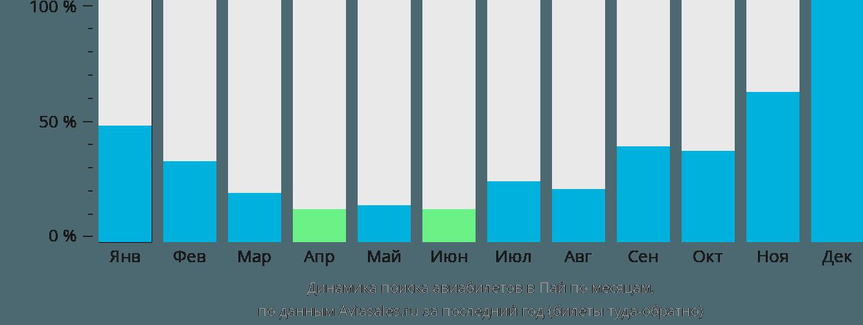 Динамика поиска авиабилетов в Пай по месяцам