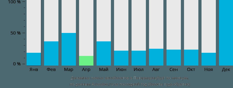Динамика поиска авиабилетов в Питермарицбург по месяцам