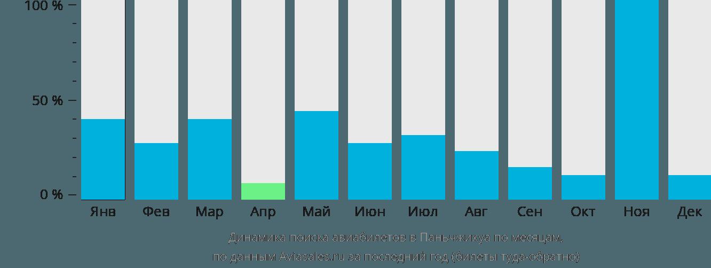 Динамика поиска авиабилетов в Паньчжихуа по месяцам