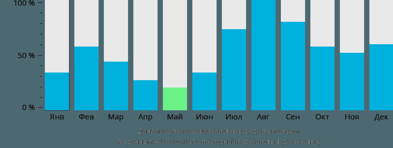 Динамика поиска авиабилетов в Орду по месяцам