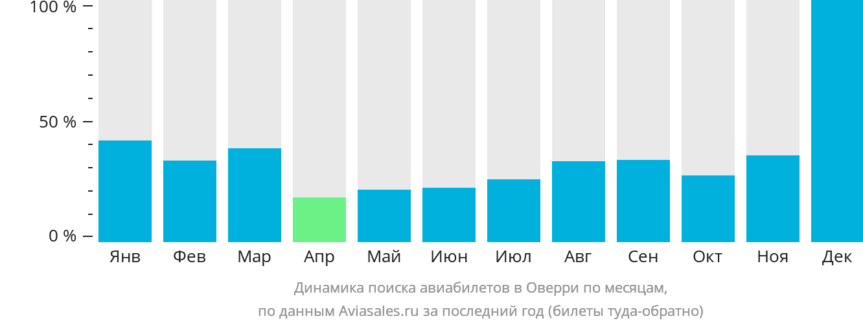 Динамика поиска авиабилетов в Оверри по месяцам