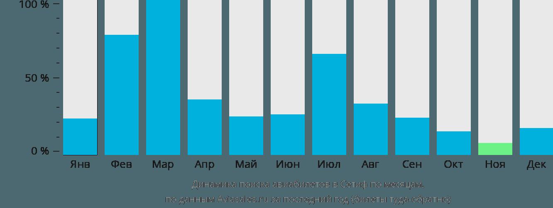 Динамика поиска авиабилетов в Сетиф по месяцам