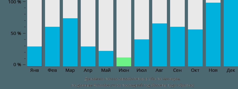 Динамика поиска авиабилетов в Уйо по месяцам