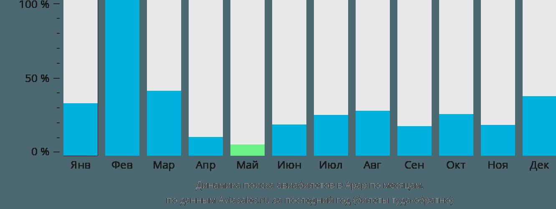 Динамика поиска авиабилетов в Арар по месяцам