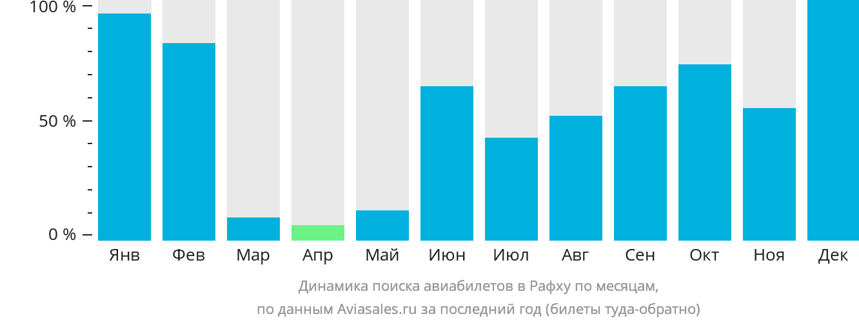 Динамика поиска авиабилетов в Рафху по месяцам