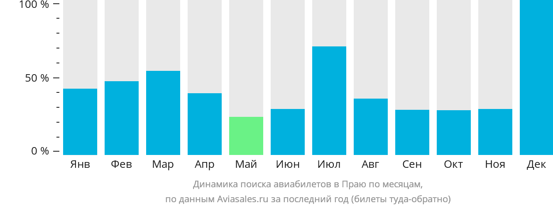 Динамика поиска авиабилетов в Праю по месяцам