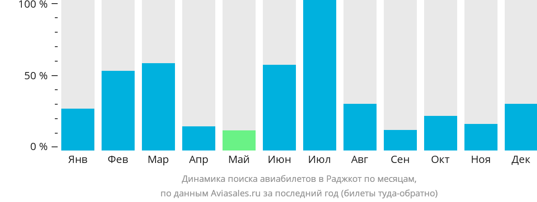 Динамика поиска авиабилетов в Раджкот по месяцам