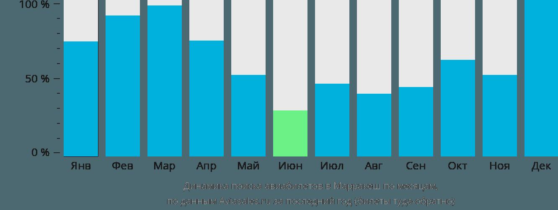 Динамика поиска авиабилетов в Марракеш по месяцам