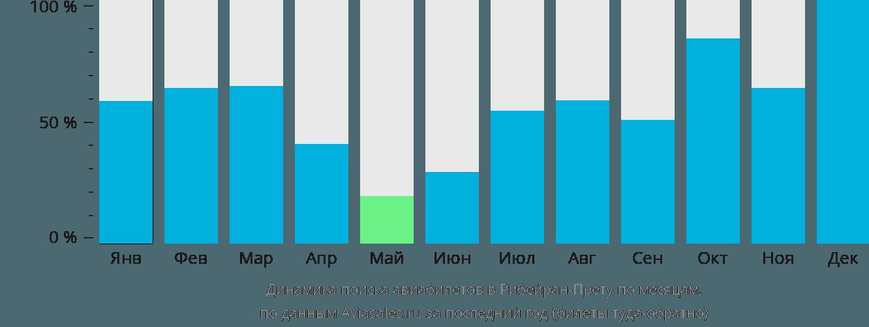 Динамика поиска авиабилетов в Рибейран-Прету по месяцам