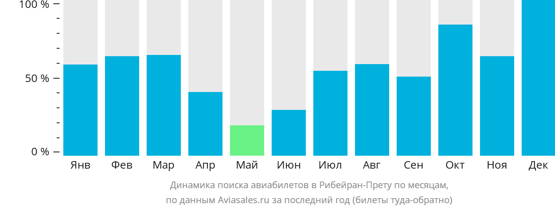 Динамика поиска авиабилетов Рибейран-Прету по месяцам