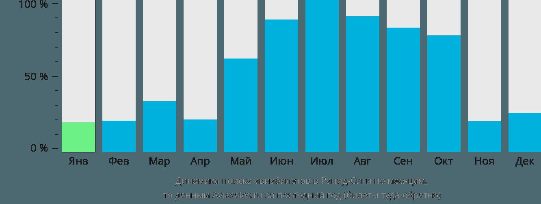 Динамика поиска авиабилетов в Рапид-Сити по месяцам