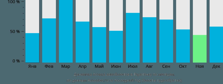 Динамика поиска авиабилетов в Раротонгу по месяцам