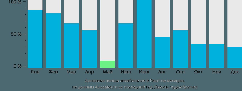 Динамика поиска авиабилетов в Решт по месяцам