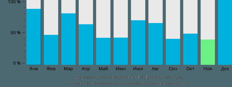 Динамика поиска авиабилетов в Риу-Бранку по месяцам