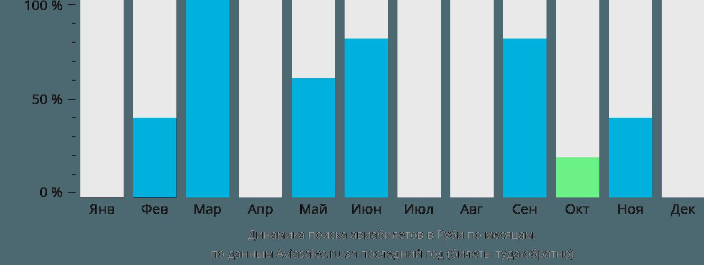 Динамика поиска авиабилетов в Руби по месяцам