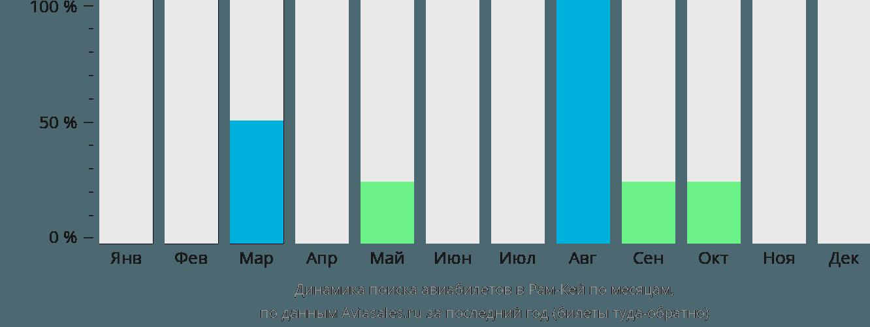 Динамика поиска авиабилетов Рам-Ки по месяцам