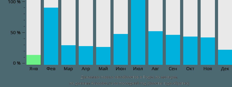 Динамика поиска авиабилетов в Родез по месяцам
