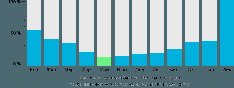 Динамика поиска авиабилетов в Ресифи по месяцам