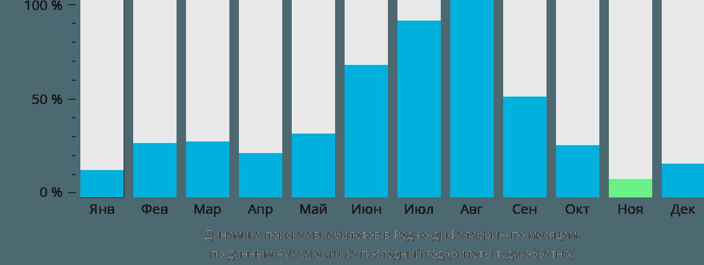 Динамика поиска авиабилетов в Реджо-ди-Калабрию по месяцам