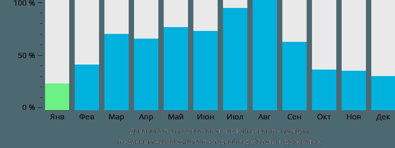 Динамика поиска авиабилетов в Рейкьявик по месяцам