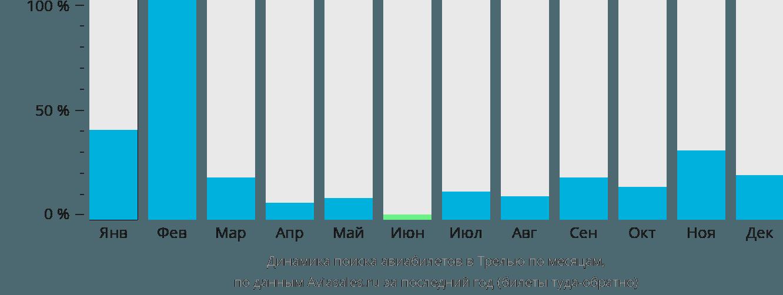 Динамика поиска авиабилетов в Трелью по месяцам