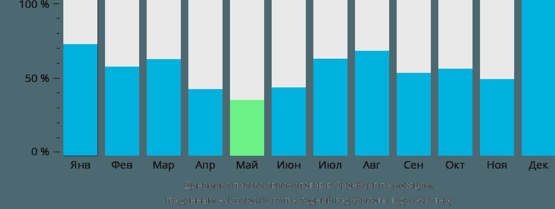 Динамика поиска авиабилетов в Оренбург по месяцам