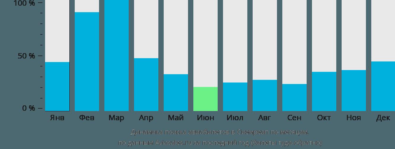 Динамика поиска авиабилетов в Сием Рип по месяцам