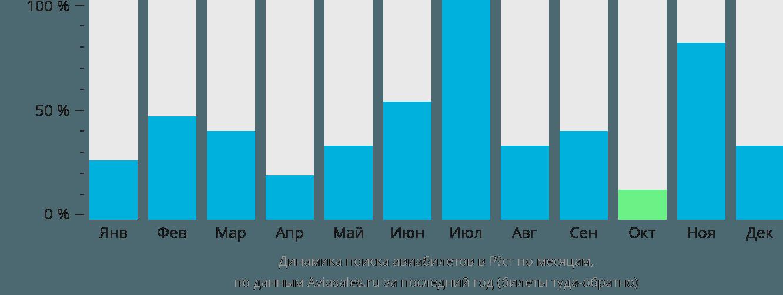 Динамика поиска авиабилетов в Рост по месяцам