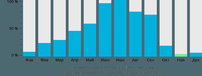 Динамика поиска авиабилетов в Реус по месяцам
