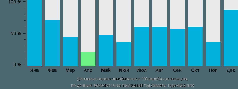 Динамика поиска авиабилетов в Рёйфархёбн по месяцам