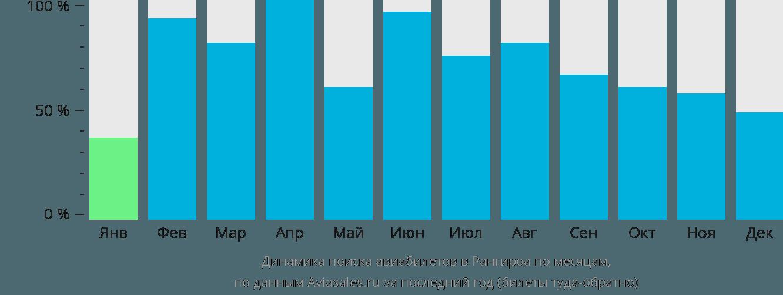 Динамика поиска авиабилетов в Ранжироа по месяцам