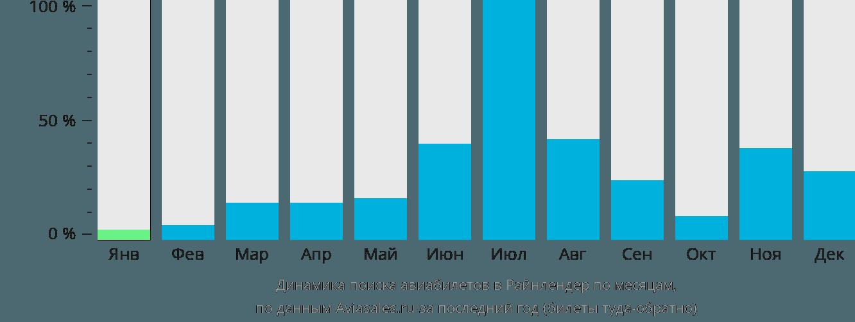 Динамика поиска авиабилетов в Райнлендер по месяцам