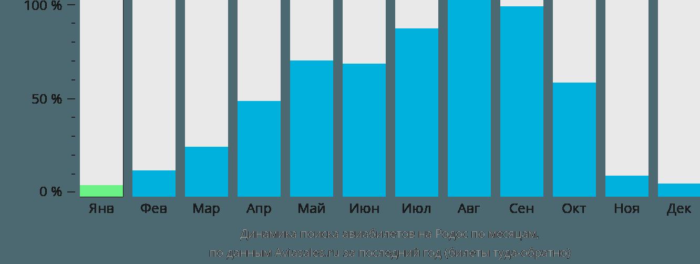 Динамика поиска авиабилетов на Родос по месяцам
