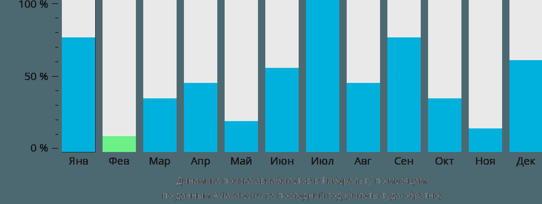Динамика поиска авиабилетов в Риберальту по месяцам