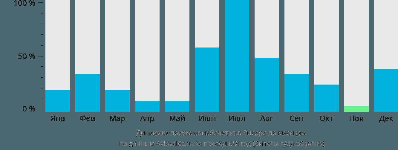 Динамика поиска авиабилетов в Рисири по месяцам