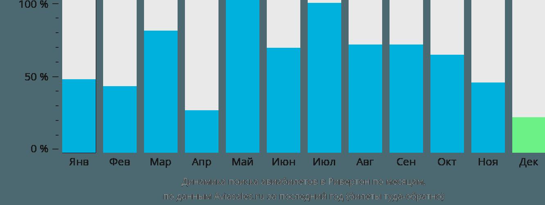 Динамика поиска авиабилетов Ривертон по месяцам