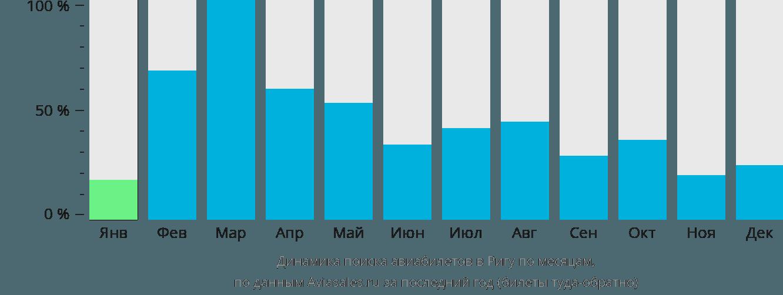 Динамика поиска авиабилетов в Ригу по месяцам