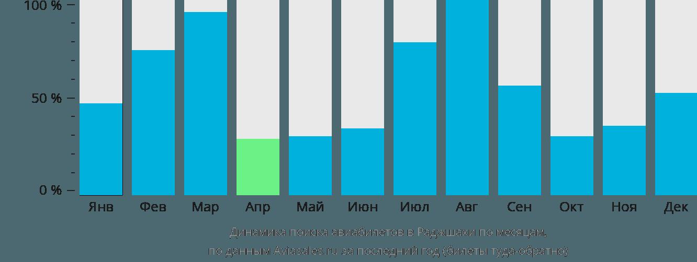 Динамика поиска авиабилетов Раджшахи по месяцам