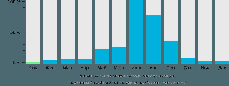 Динамика поиска авиабилетов в Риеку по месяцам