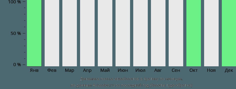 Динамика поиска авиабилетов Аратика по месяцам